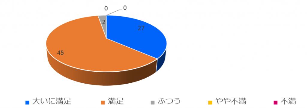 161214全体満足度円グラフ